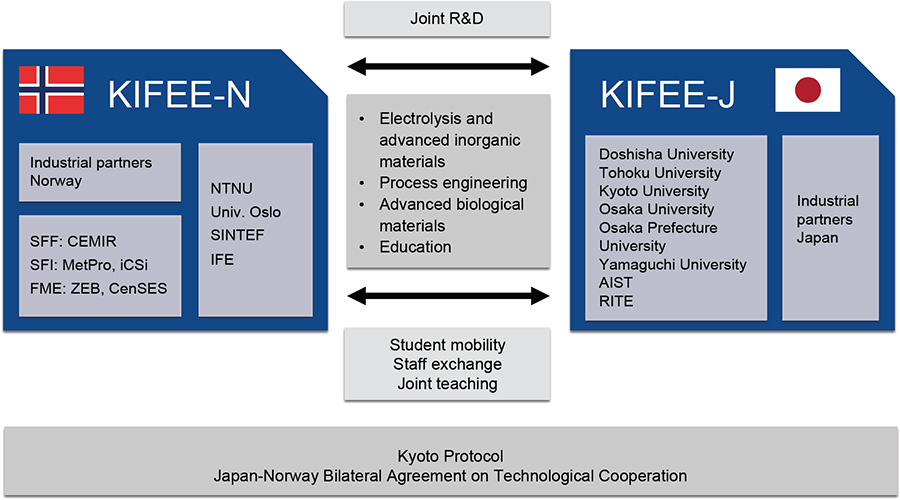 Graphic over the cooperation between KIFEE-Norway and KIFEE-Japan