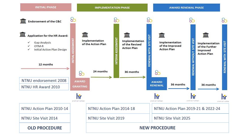HRS4R NTNU prosess 2018