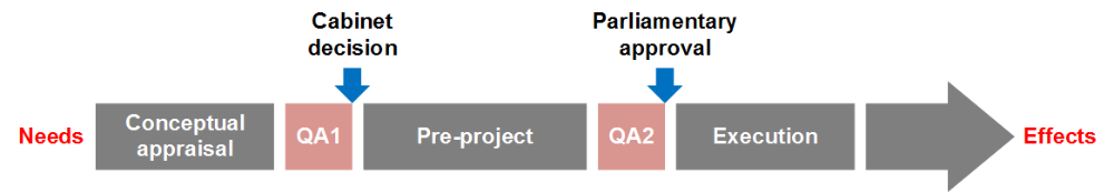 Phases in the QA-scheme