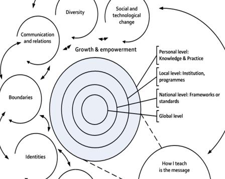 Conceptual model of teacher educator's professionalism