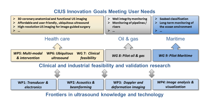 Chart illustration how CIUS' innovation and research meets user needs.