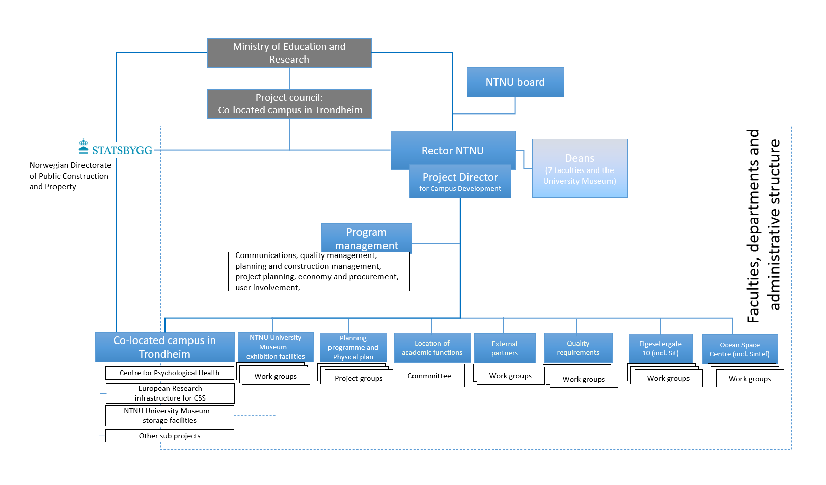 Organization chart for NTNU Campus Development
