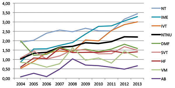 Publication points per academic position per faculty at NTNU 2004-2013
