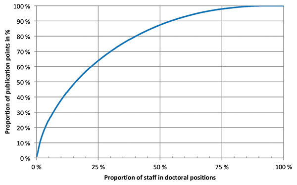 Figure 3: Percentage of publication points (2010–2013) – cumulative distribution of employees in doctoral posts at NTNU in 2013