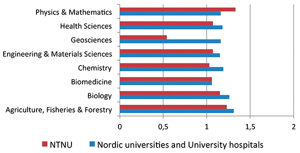 Figure 4: Field-normalized citation rates for NTNU and Nordic universities and university hospitals (2008–2011).