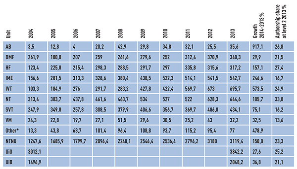 Table 1: Number of publication points per faculty at NTNU, UiB and UiO