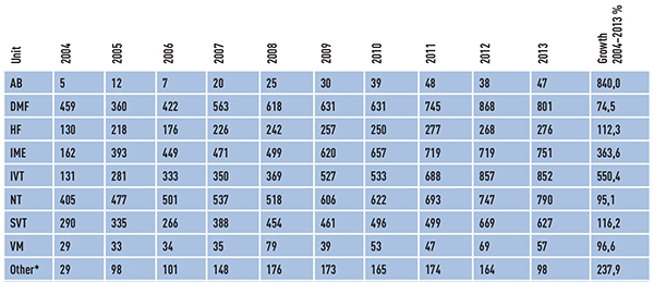 Table 2: Number of publications per faculty at NTNU