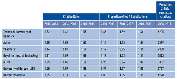 Table 4: Field-normalized citation rates and top 10 publications fractionalized for each subject area.