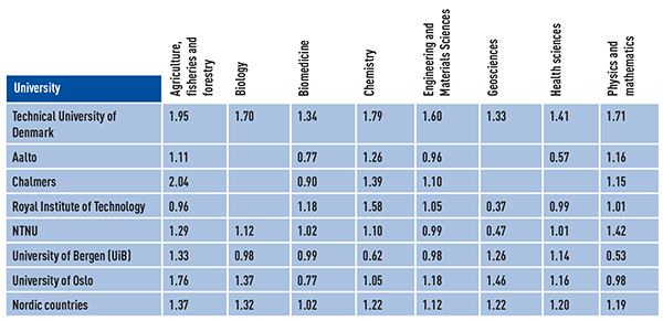 Table 5: Proportion of frequently cited publications, top 10 % in the world, 2008–2011