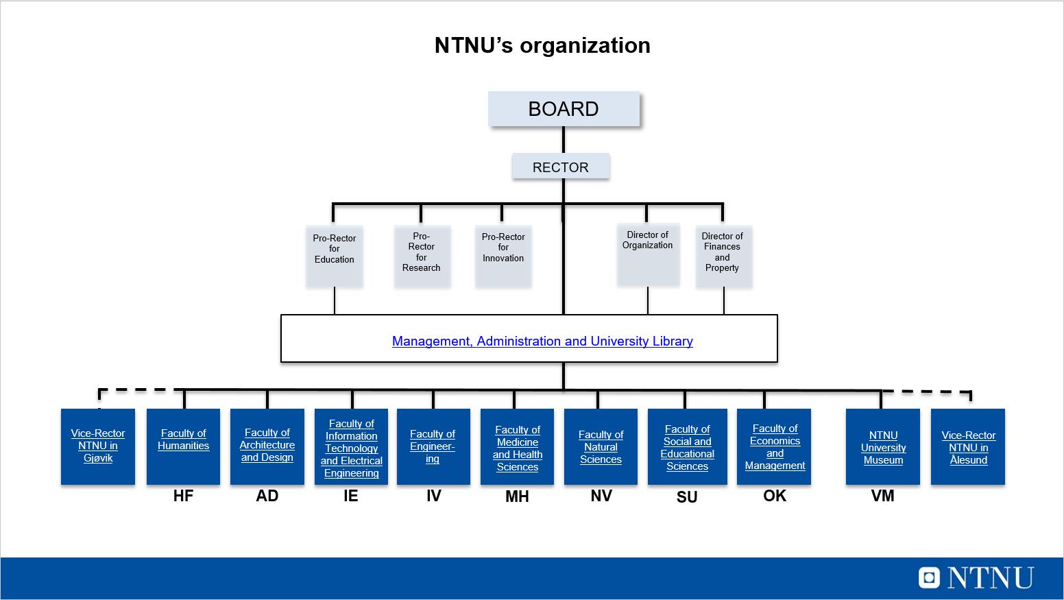 Organizational map NTNU