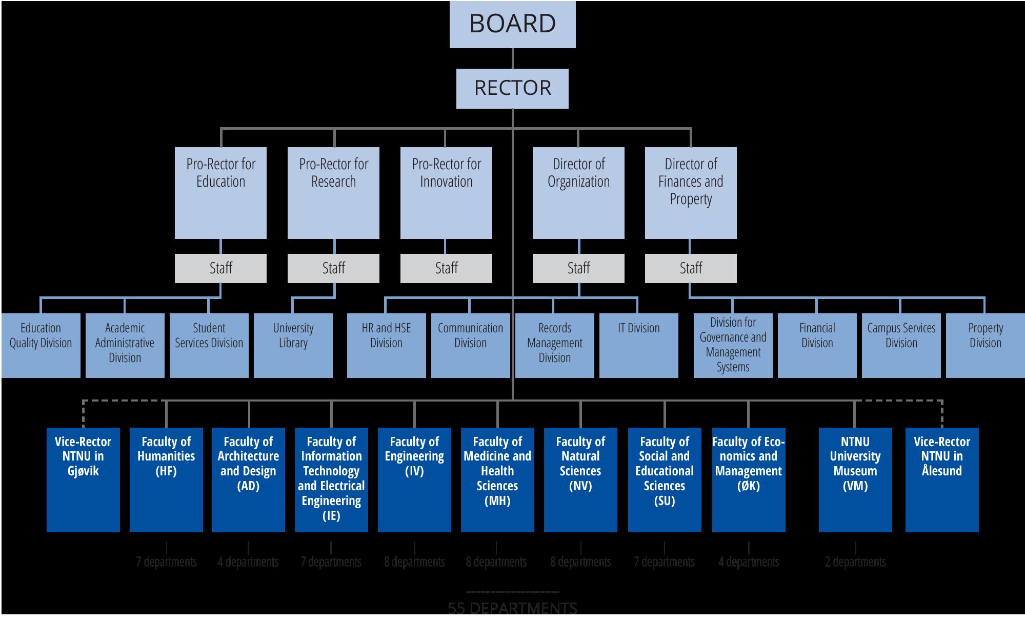 NTNU organizational chart