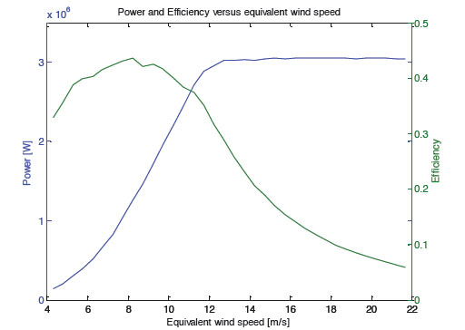 Power and Efficiency versus equivalent wind speed