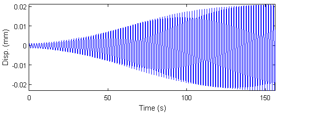 Cable displacement under parametric resonance for harmonic oscillation of support with amplitude of 0.01m including nonlinear and hydrodynamic effects. Figure by NTNU/Daniel Cantero Lauer.