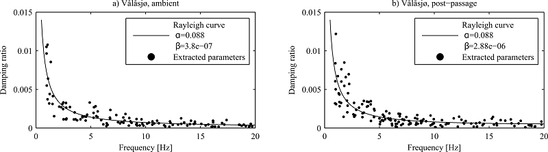 Figure 1 Damping parameter extraction from field measurements using Cov-SSI [1].