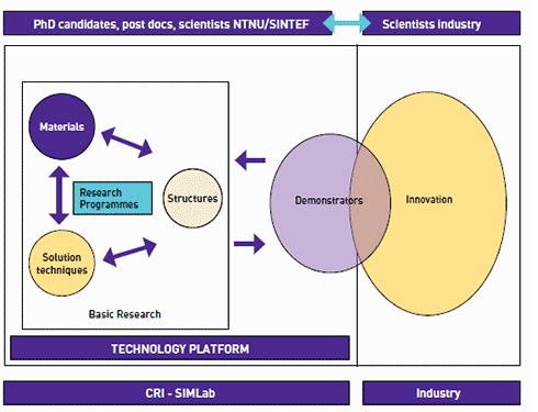 Research areas diagram