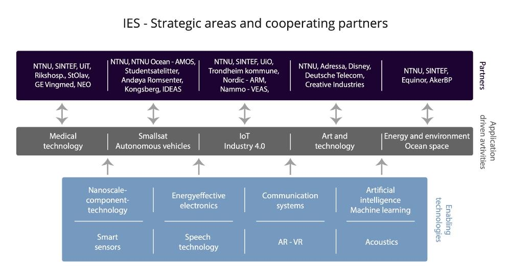Illustration of the Departments strategic areas and cooperating partners