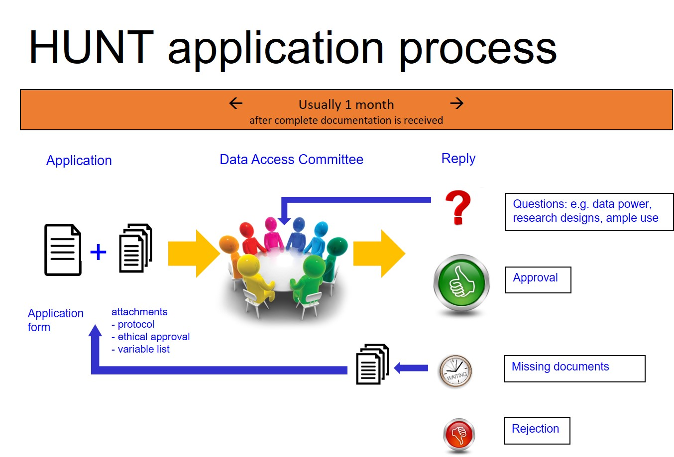 HUNT application process in picture