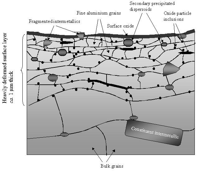 Figure 2: Schematic illustration of near-surface microstructure on hot-rolled product.