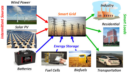 Figure 1: An energy system based on renewable energy