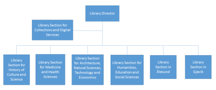 Diagram showing the different libary sections