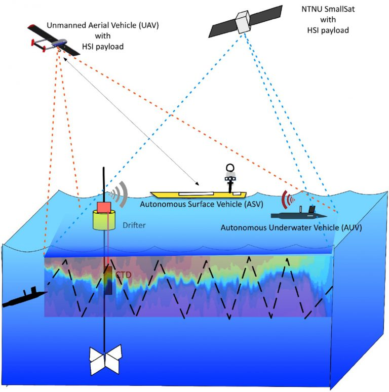 This is how scientists believe that the ocean can be monitored in the future. Different technologies can observe phenomena from different distances, with different types of sensors. Illustration: Kanna Raja, NTNU