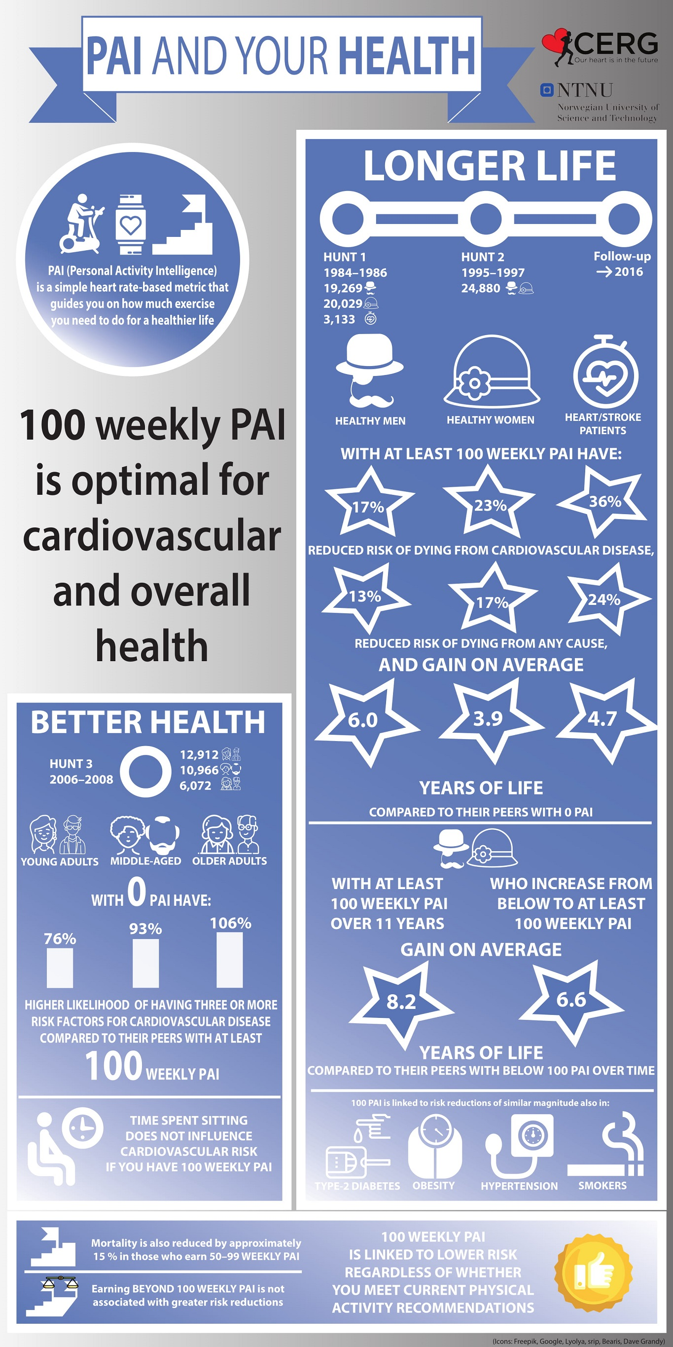 Infographic: PAI and your health