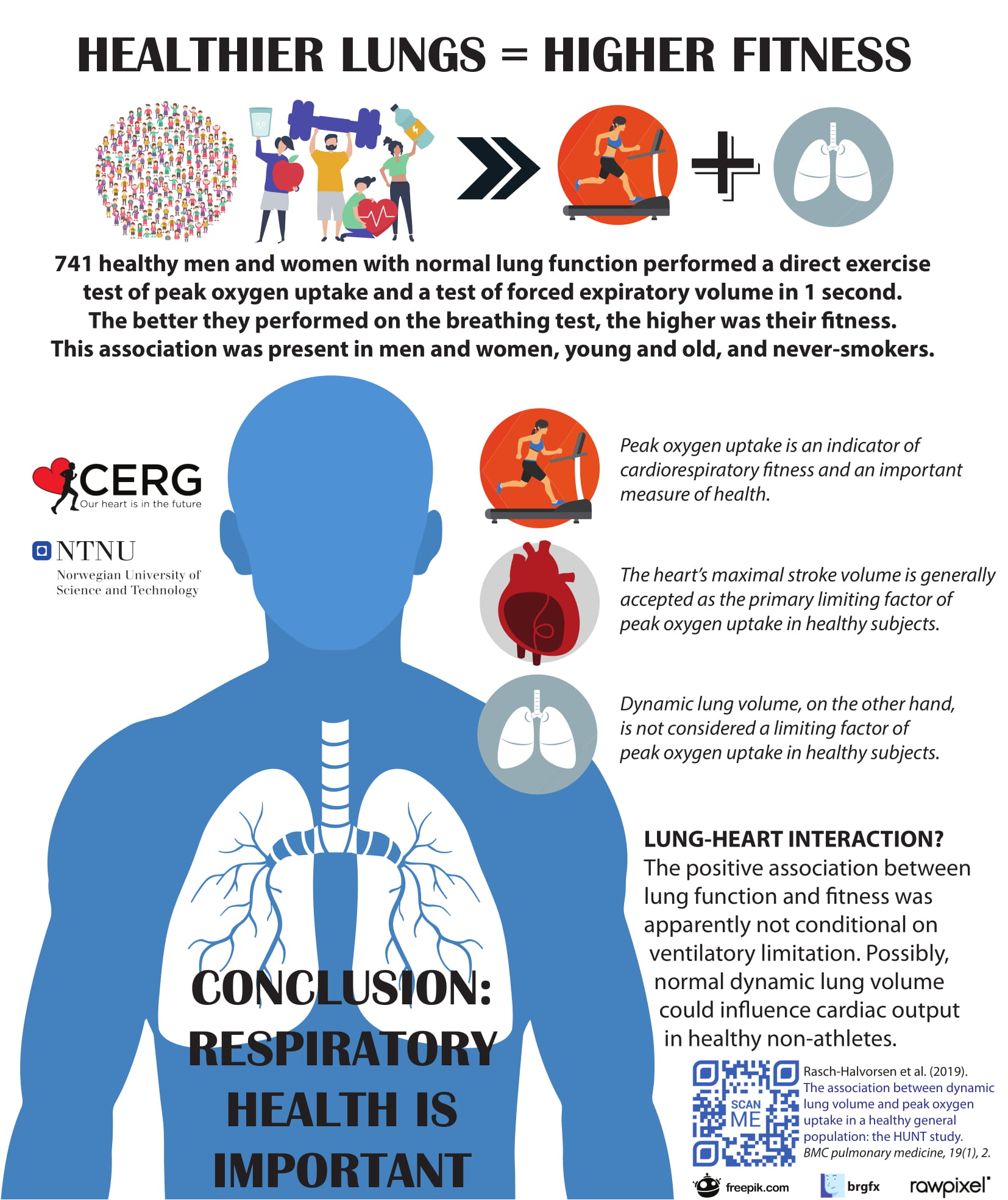 Infographic: Healthier lungs, higher fitness