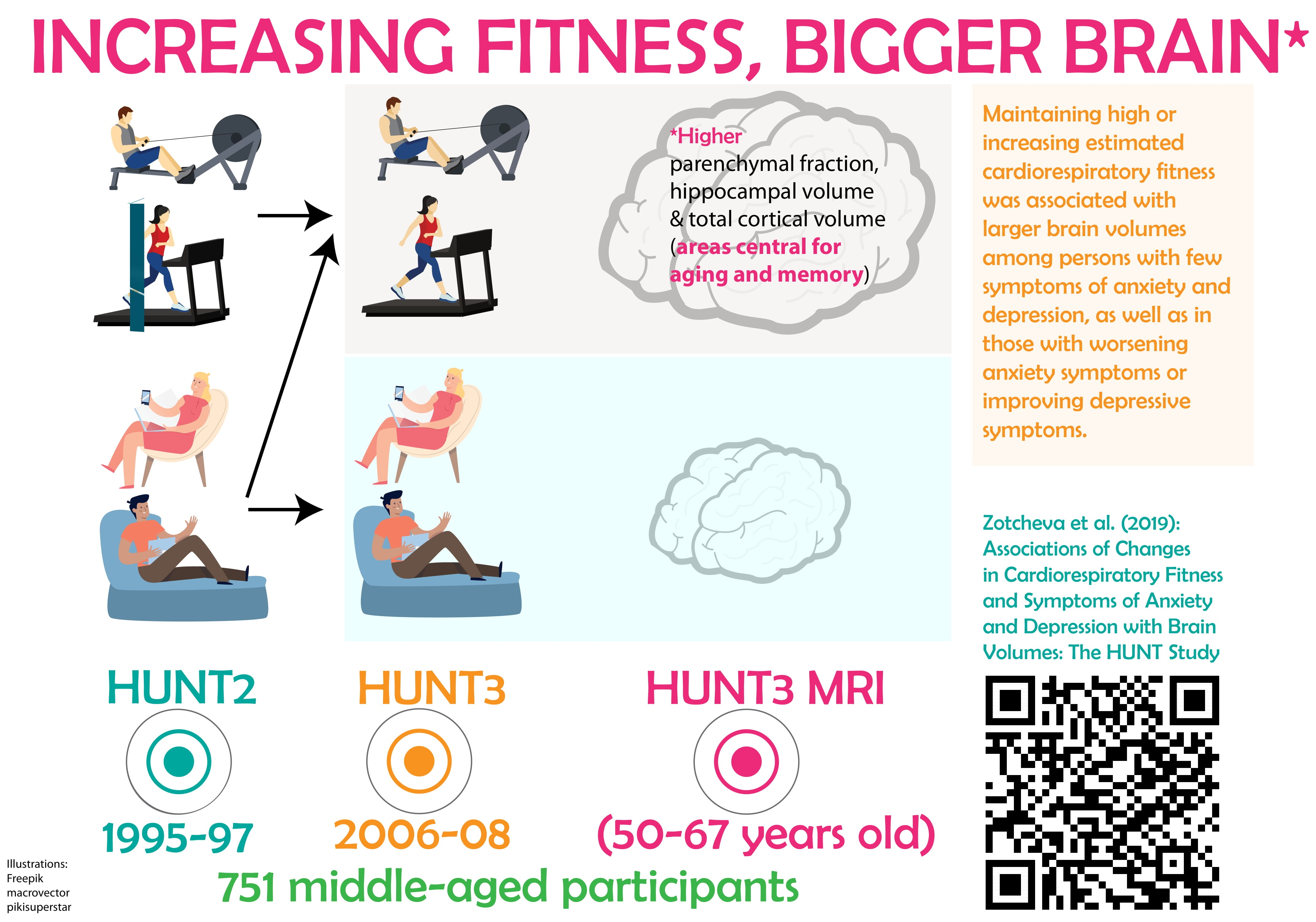 Infographic: Higher fitness, bigger brain