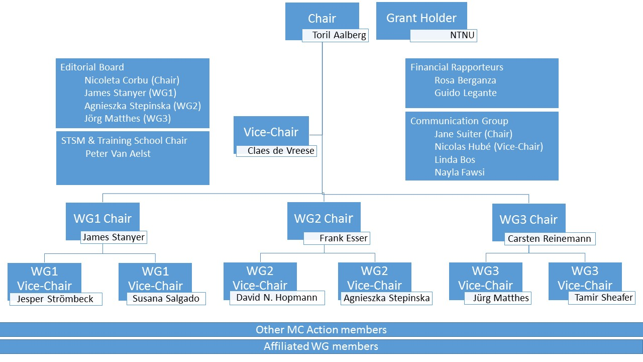 Illustration of the organization chart